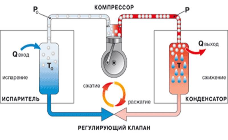 схема работы конденсатора