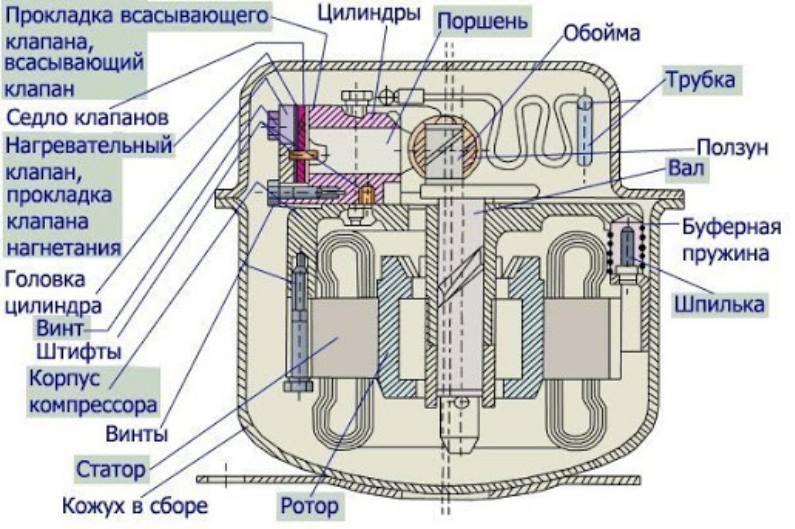 обмотка в компрессоре