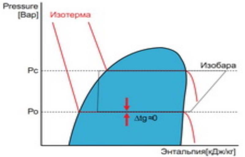 график фреона