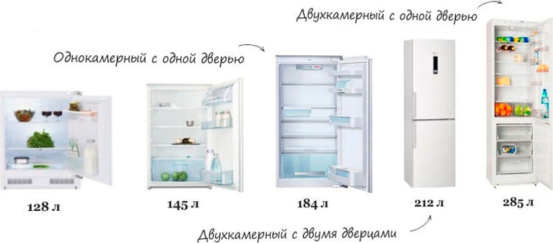 какой-обьем холодильника выбрать