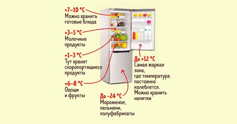 Колбасные изделия и готовая еда хранятся при +2-5°C.