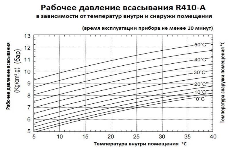 диаграмма для фреона