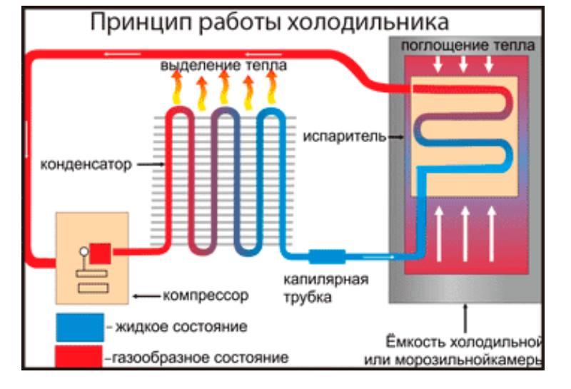 Мощность компрессоров
